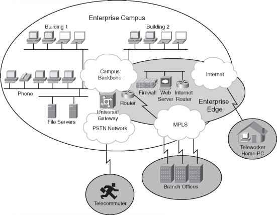 Guidelines for Creating an Enterprise Network - Network Design