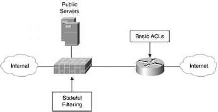 Modern Three Interface Firewall Design - Network Security