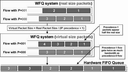 Wfq Weight Calculation