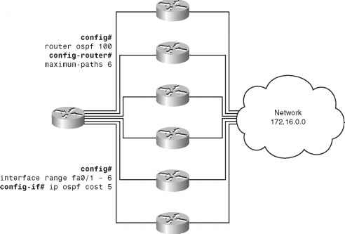 Load Balancing with OSPF - Routing Table - Cisco Certified