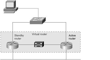 Hot Standby Router Protocol - Switching - Cisco Certified Expert