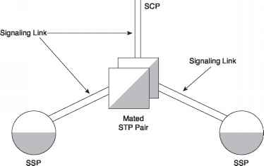 Signaling Links and Link Sets - Telecommunications