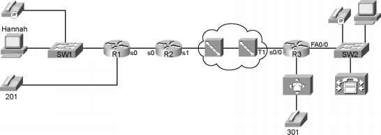 Cisco Propagation Delay Serialization Delay - Traffic Shaping