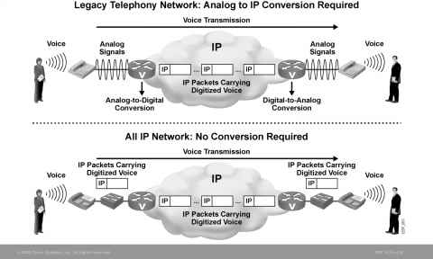 Two Basic Methods for Voice over IP - Unified Callmanager