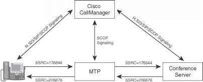 RTP Translator - Video Conferencing - Cisco Certified Expert