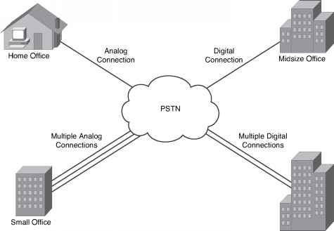 Pstn Connections