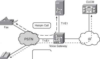 Hairpin Calls - Voice Gateways - Cisco Certified Expert
