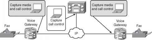 IP Troubleshooting Using Packet Captures - Voice Gateways