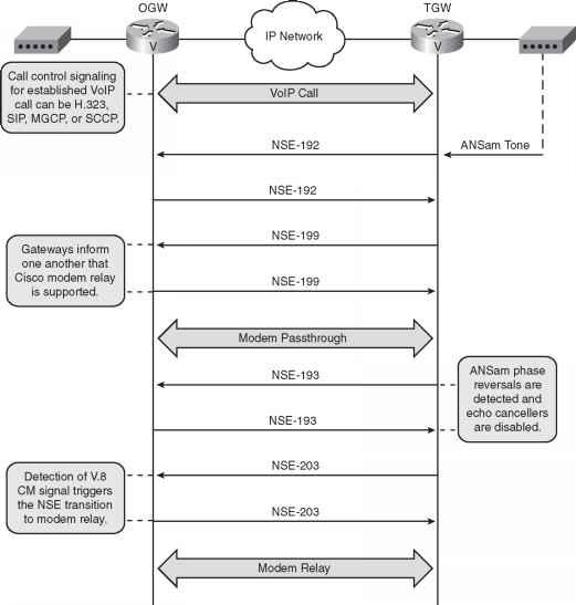 Modem Relay - Voice Gateways - Cisco Certified Expert
