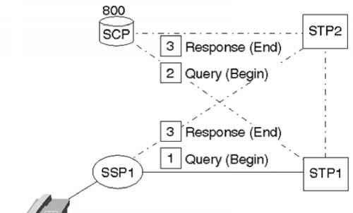 Database Query Example Figure