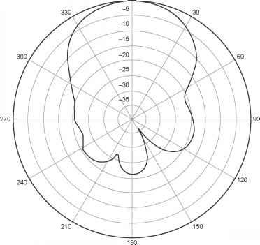 Common Antenna Types